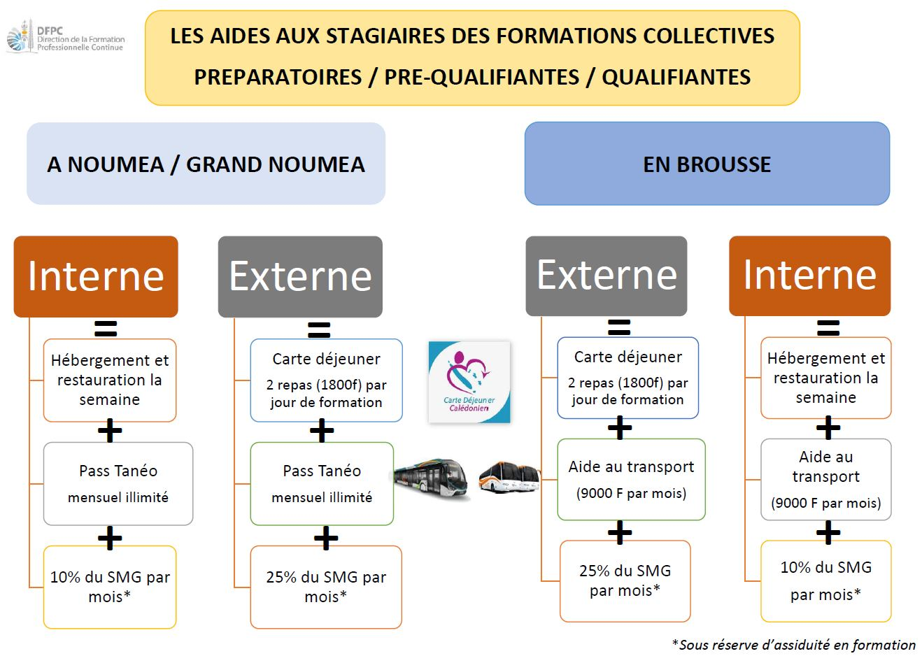 Aide aux stagiaires des formations collectives